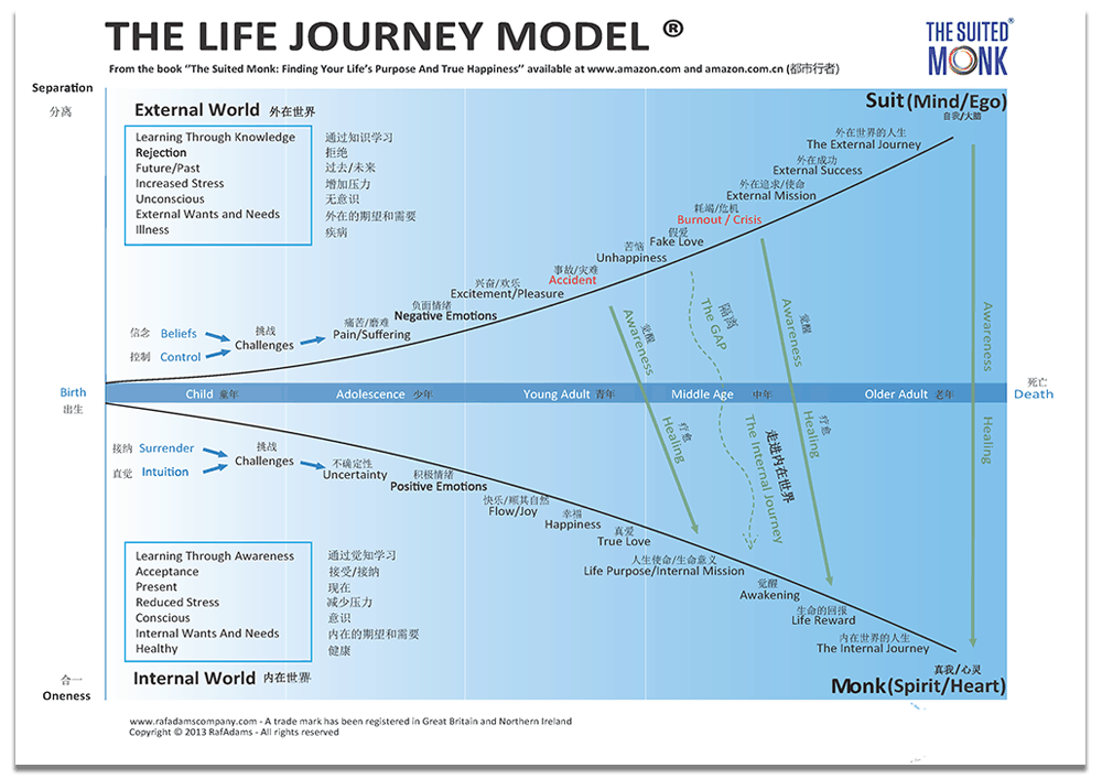 The-Life-Journey-Model-Chinese_new